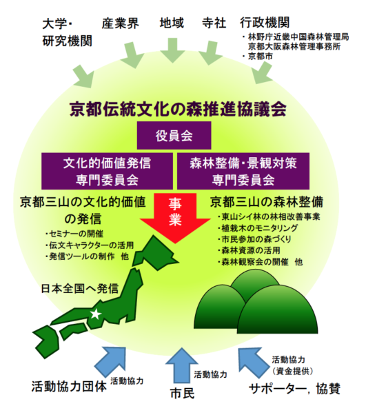 協議会活動イメージ図